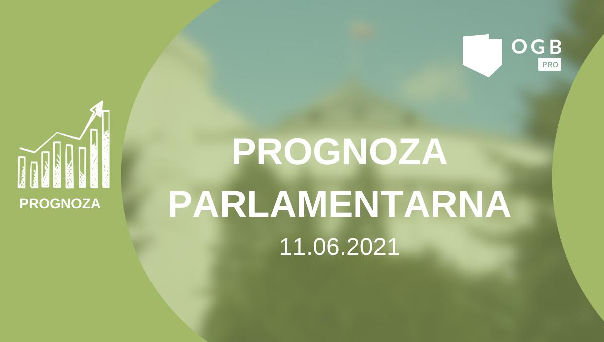 Prognoza poparcia partii w 107 miastach prezydenckich - kwiecień 2021